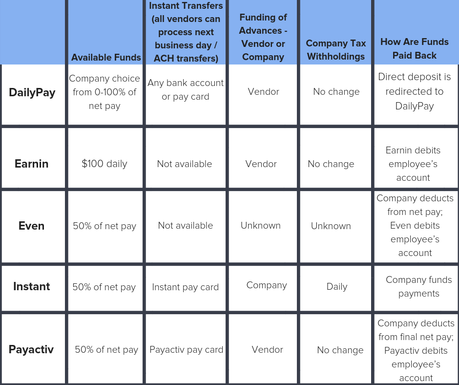 A chart comparing the features offered by daily pay benefits vendors