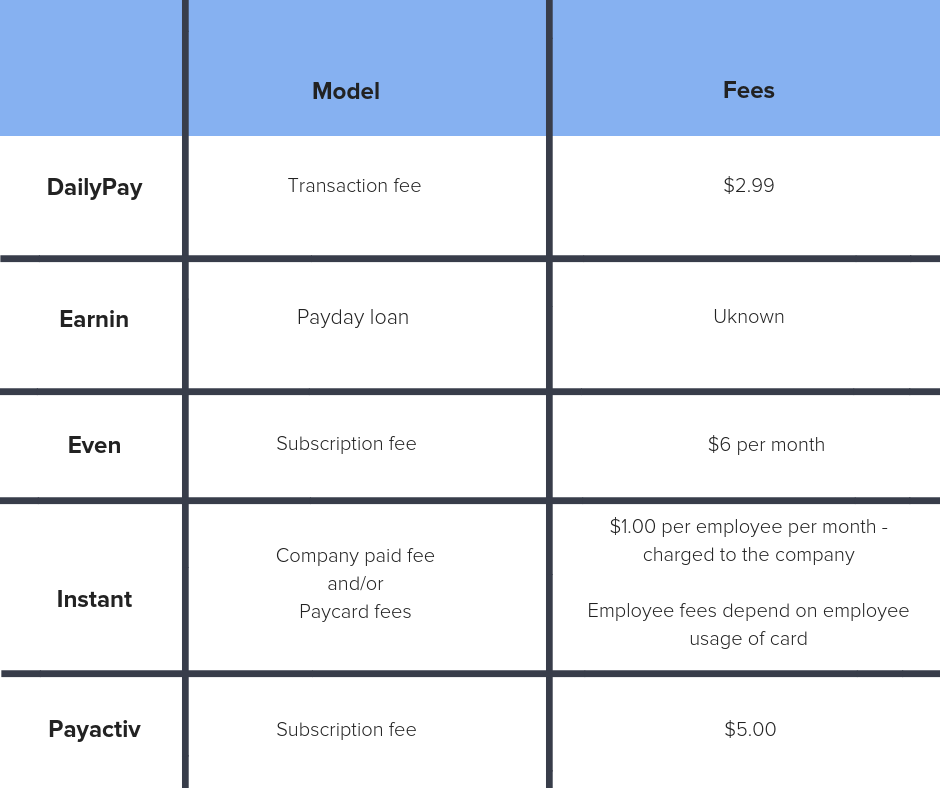 A chart comparing the transaction models and fees associated with daily pay benefit programs.