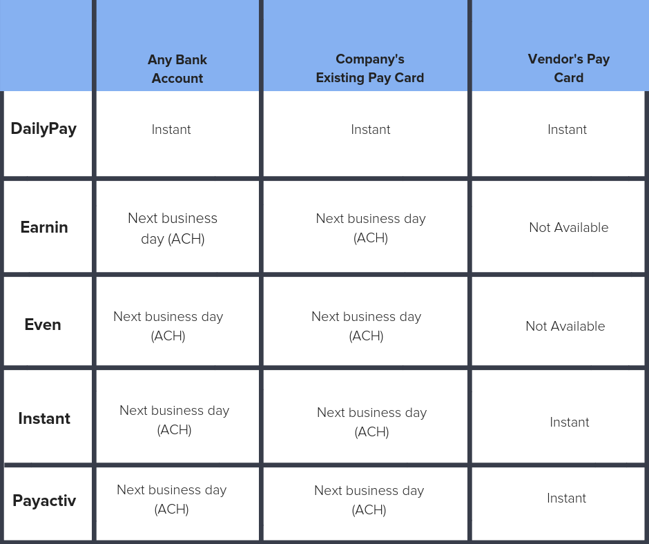 A chart comparing the instant payment and paycard options of different daily pay benefits providers.